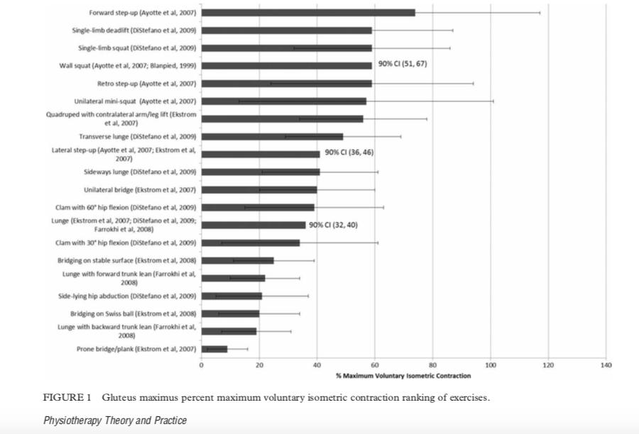 Ranking de ejercicios contracción isometrica voluntaria en porcentaje máximo del gluteo