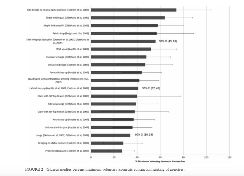 Ranking de ejercicios concentración isometrica en gluteos medios